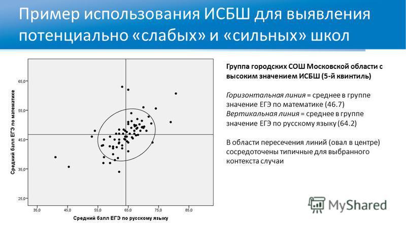 Пример использования ИСБШ для выявления потенциально «слабых» и «сильных» школ Группа городских СОШ Московской области с высоким значением ИСБШ (5-й квинтиль) Горизонтальная линия = среднее в группе значение ЕГЭ по математике (46.7) Вертикальная лини