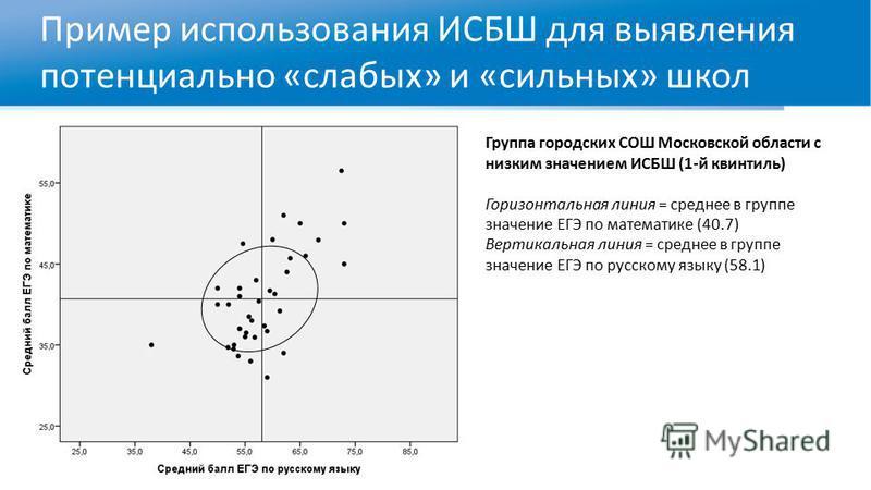 Пример использования ИСБШ для выявления потенциально «слабых» и «сильных» школ Группа городских СОШ Московской области с низким значением ИСБШ (1-й квинтиль) Горизонтальная линия = среднее в группе значение ЕГЭ по математике (40.7) Вертикальная линия