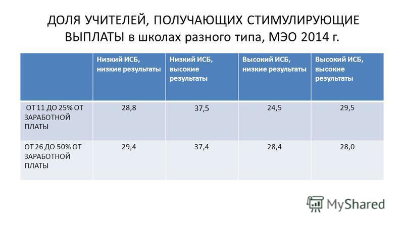 ДОЛЯ УЧИТЕЛЕЙ, ПОЛУЧАЮЩИХ СТИМУЛИРУЮЩИЕ ВЫПЛАТЫ в школах разного типа, МЭО 2014 г. Низкий ИСБ, низкие результаты Низкий ИСБ, высокие результаты Высокий ИСБ, низкие результаты Высокий ИСБ, высокие результаты ОТ 11 ДО 25% ОТ ЗАРАБОТНОЙ ПЛАТЫ 28,8 37,5