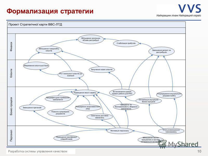 10 Презентация VVS _ Дата Формализация стратегии Разработка системы управления качеством