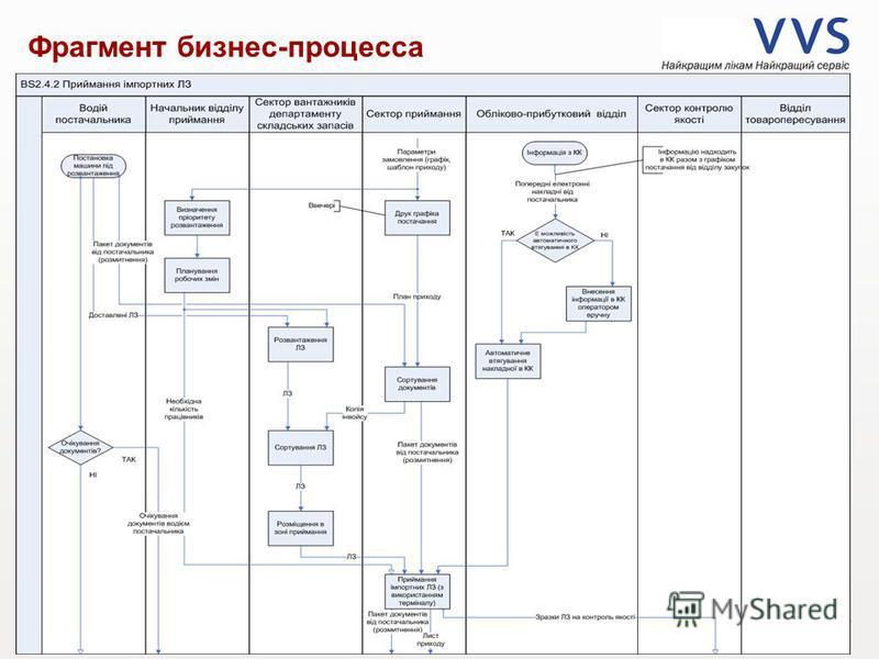 11 Презентация VVS _ Дата Фрагмент бизнес-процесса Разработка системы управления качеством