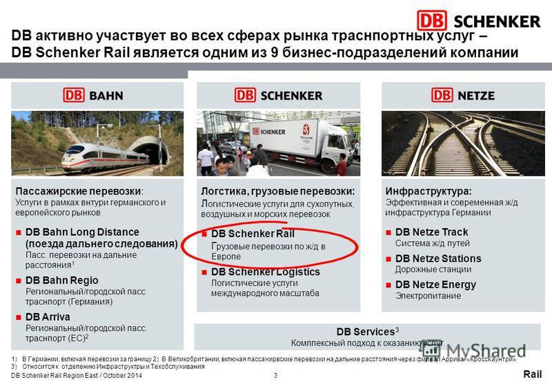 Rail DB активно участвует во всех сферах рынка транспортных услуг – DB Schenker Rail яявляется одним из 9 бизнес-подразделений компании DB Services 3 Комплексный подход к оказанию услуг Инфраструктура: Эффективная и современная ж/д инфраструктура Гер