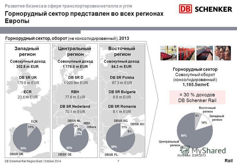 Rail Горнорудный сектор представлен во всех регионах Европы Центральный регион Восточный регион Западный регион DB SR UK 179.8 m EUR DB SR D 1 020.9m EUR DB SR Nederland 70.1 m EUR DB SR Polska 67.3 m EUR Горнорудный сектор Совокупный оборот (консоли