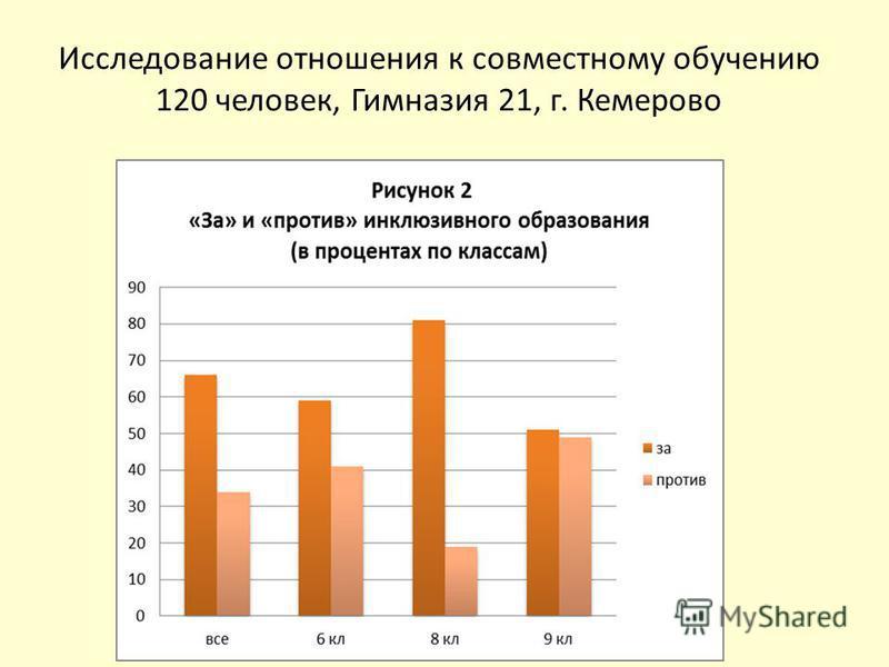 Исследование отношения к совместному обучению 120 человек, Гимназия 21, г. Кемерово