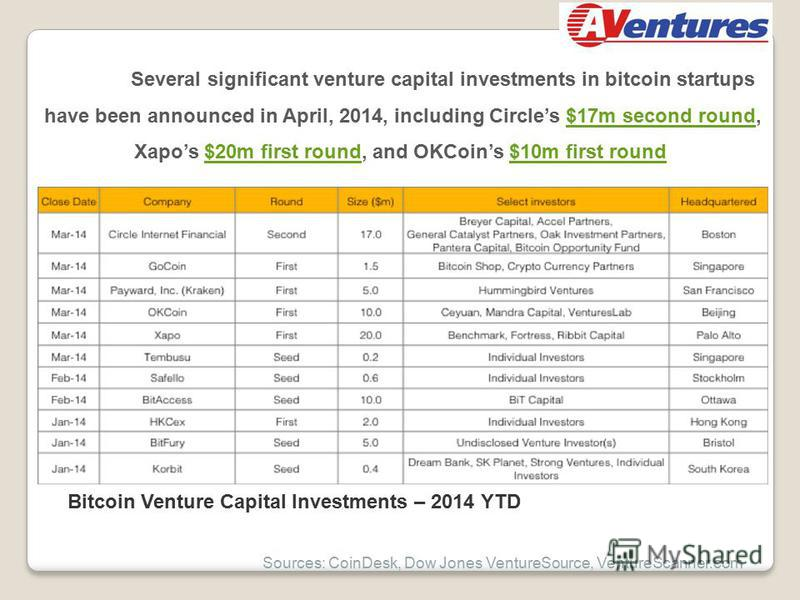 Several significant venture capital investments in bitcoin startups have been announced in April, 2014, including Circles $17m second round,$17m second round Xapos $20m first round, and OKCoins $10m first round $20m first round$10m first round Bitcoi