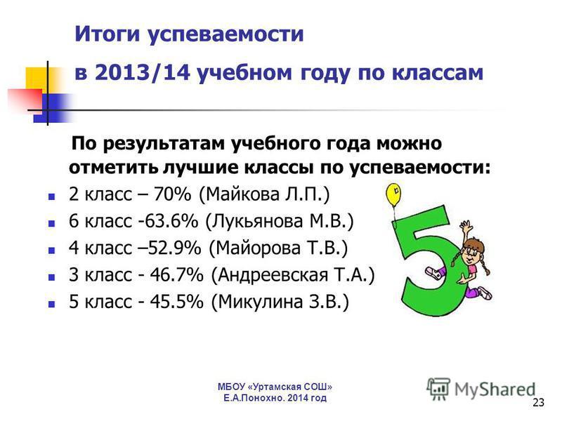 23 Итоги успеваемости в 2013/14 учебном году по классам По результатам учебного года можно отметить лучшие классы по успеваемости: 2 класс – 70% (Майкова Л.П.) 6 класс -63.6% (Лукьянова М.В.) 4 класс –52.9% (Майорова Т.В.) 3 класс - 46.7% (Андреевска