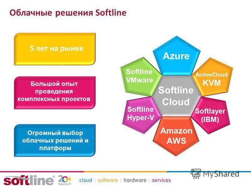 Облачные решения Softline 5 лет на рынке Большой опыт проведения комплексных проектов Огромный выбор облачных решений и платформ Azure Amazon AWS Softline VMware ActiveCloud KVM Softlayer (IBM) Softline Hyper-V Softline Cloud