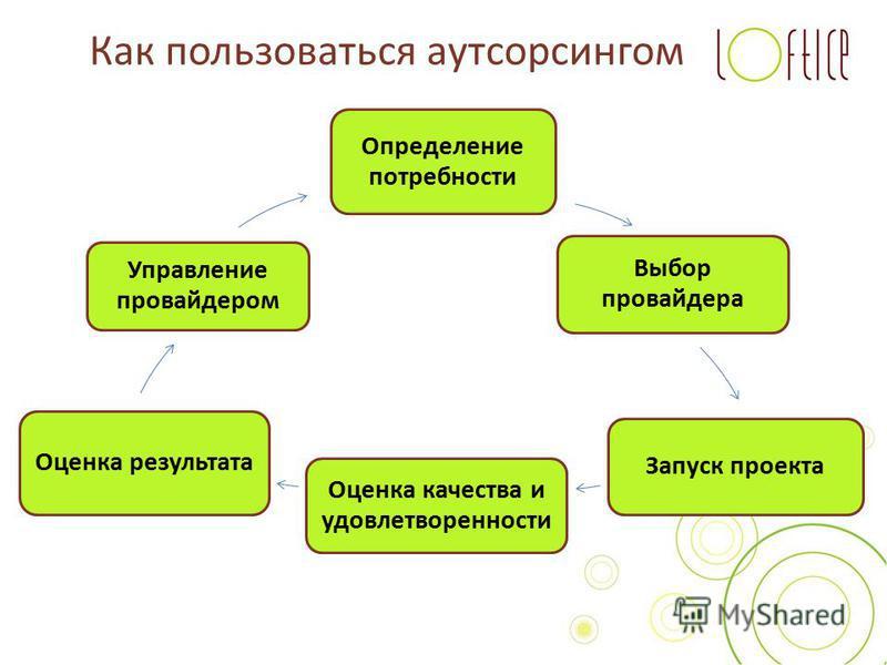 Как пользоваться аутсорсингом Определение потребности Выбор провайдера Запуск проекта Оценка качества и удовлетворенности Оценка результата Управление провайдером