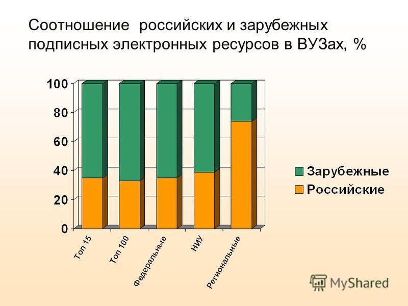 Соотношение российских и зарубежных подписных электронных ресурсов в ВУЗах, %