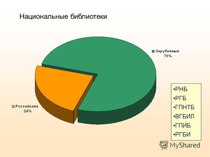 Национальные библиотеки РНБ РГБ ГПНТБ ВГБИЛ ГПИБ РГБИ