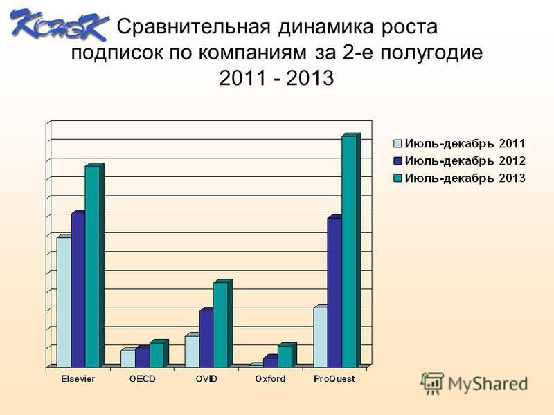 Сравнительная динамика роста подписок по компаниям за 2-е полугодие 2011 - 2013