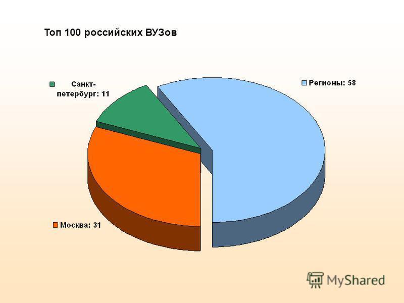 Топ 100 российских ВУЗов