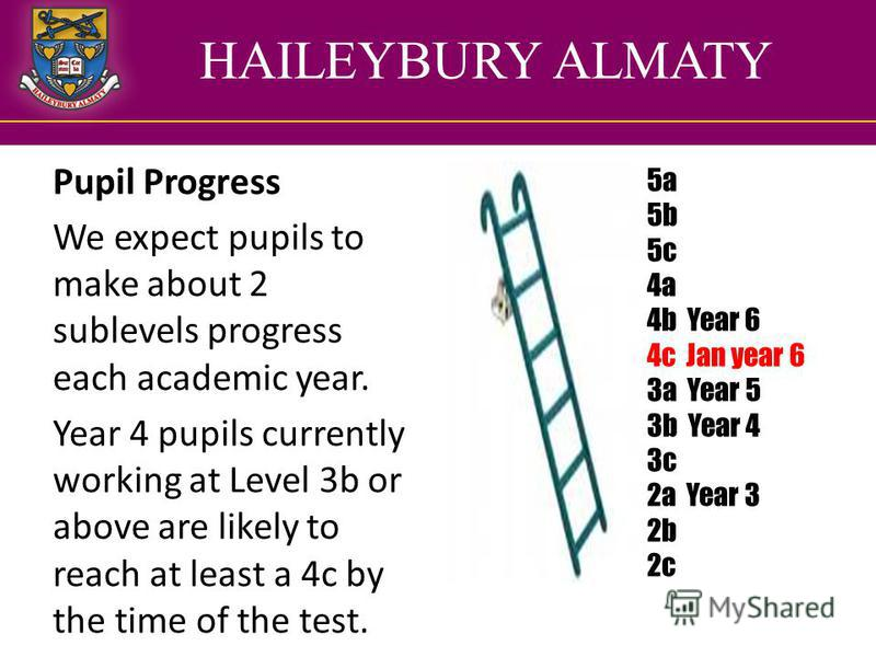 HAILEYBURY ALMATY Pupil Progress We expect pupils to make about 2 sublevels progress each academic year. Year 4 pupils currently working at Level 3b or above are likely to reach at least a 4c by the time of the test. 5a 5b 5c 4a 4b Year 6 4c Jan year