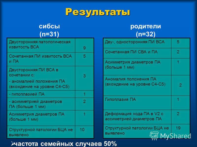Результаты Двусторонняя патологическая извитость ВСА 9 Сочетанная ПИ извитость ВСА и ПА 5 Двусторонняя ПИ ВСА в сочетании с: - аномалией положения ПА (вхождение на уровне С4-С5) 3 - гипоплазией ПА1 - асимметрией диаметров ПА (больше 1 мм) 2 Асимметри
