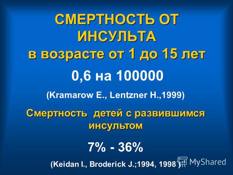 СМЕРТНОСТЬ ОТ ИНСУЛЬТА в возрасте от 1 до 15 лет 0,6 на 100000 (Kramarow E., Lentzner H.,1999) Смертность детей с развившимся инсультом 7% - 36% (Keidan I., Broderick J.;1994, 1998 )