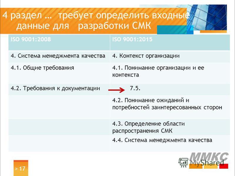 4 раздел … требует определить входные данные для разработки СМК ISO 9001:2008ISO 9001:2015 4. Система менеджмента качества 4. Контекст организации 4.1. Общие требования 4.1. Понимание организации и ее контекста 4.2. Требования к документации 7.5. 4.2