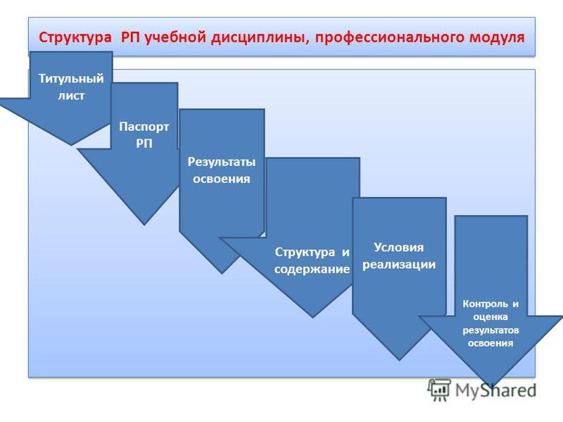 Структура РП учебной дисциплины, профессионального модуля Титульный лист Паспорт РП Результаты освоения Структура и содержание Условия реализации Контроль и оценка результатов освоения