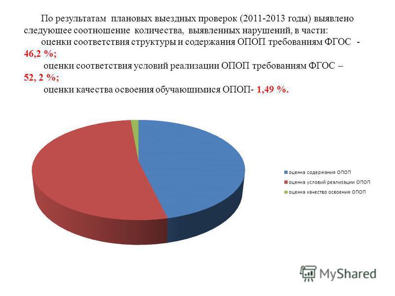 По результатам плановых выездных проверок (2011-2013 годы) выявлено следующее соотношение количества, выявленных нарушений, в части: оценки соответствия структуры и содержания ОПОП требованиям ФГОС - 46,2 %; оценки соответствия условий реализации ОПО