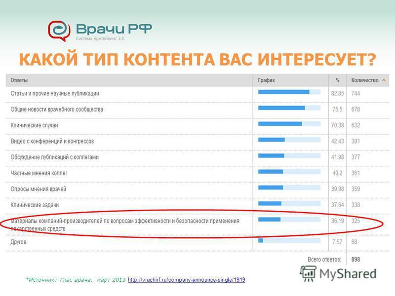 КАКОЙ ТИП КОНТЕНТА ВАС ИНТЕРЕСУЕТ? *Источник: Глас врача, март 2013 http://vrachirf.ru/company-announce-single/1919 http://vrachirf.ru/company-announce-single/1919