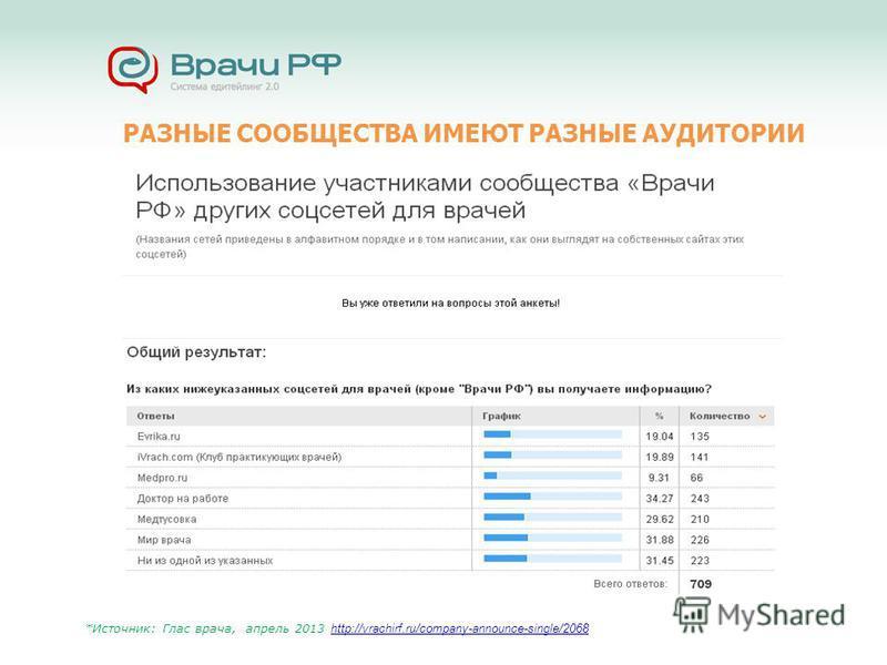 РАЗНЫЕ СООБЩЕСТВА ИМЕЮТ РАЗНЫЕ АУДИТОРИИ *Источник: Глас врача, апрель 2013 http://vrachirf.ru/company-announce-single/2068 http://vrachirf.ru/company-announce-single/2068