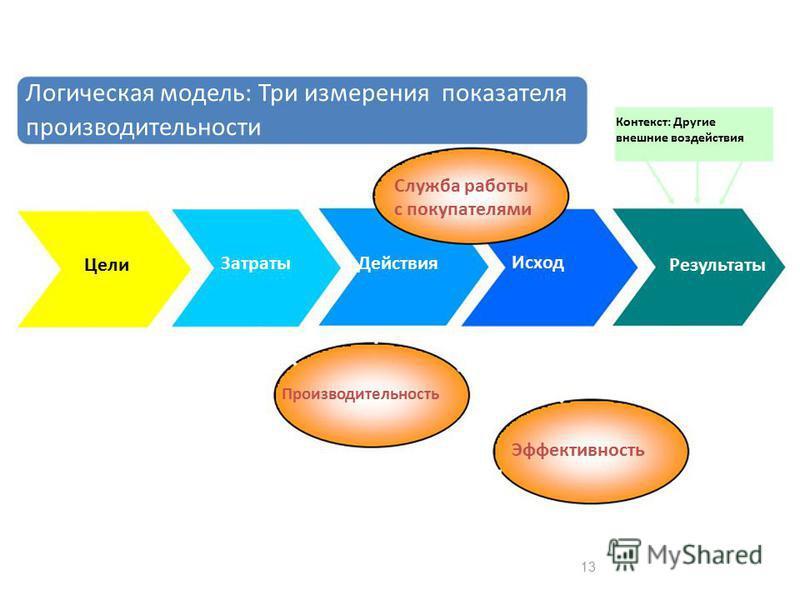 Логическая модель: Три измерения показателя производительности Контекст: Другие внешние воздействия Служба работы с покупателями Цели Затраты Действия Исход Результаты Производительность Эффективность 13