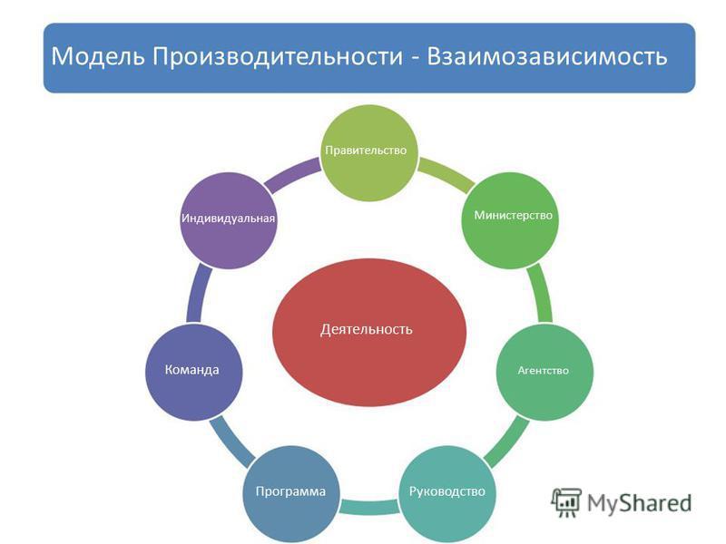 Модель Производительности - Взаимозависимость Правительство Индивидуальная Министерство Деятельность Команда Агентство Программа Руководство
