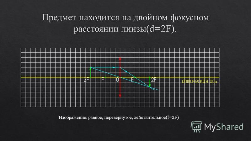 Изображение : равное, перевернутое, действительное (f=2F)