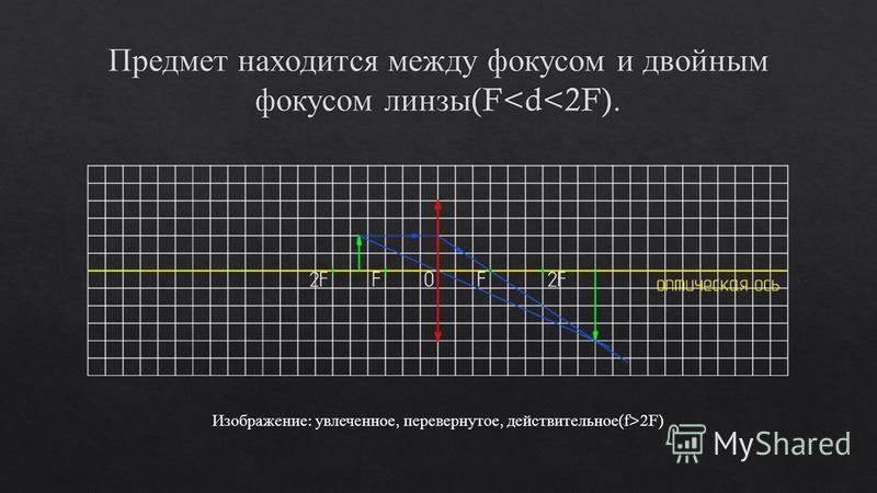 Изображение : увлеченное, перевернутое, действительное (f>2F)