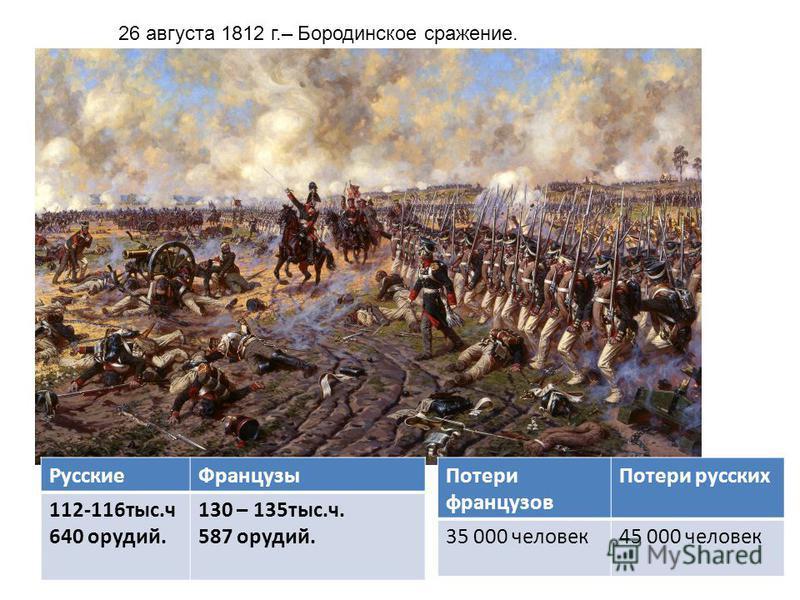 26 августа 1812 г.– Бородинское сражение. Русские Французы 112-116 тыс.ч 640 орудий. 130 – 135 тыс.ч. 587 орудий. Потери французов Потери русских 35 000 человек 45 000 человек