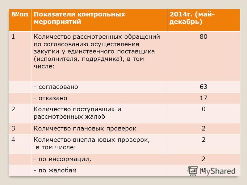 пп Показатели контрольных мероприятий 2014 г. (май- декабрь) 1Количество рассмотренных обращений по согласованию осуществления закупки у единственного поставщика (исполнителя, подрядчика), в том числе: 80 - согласовано 63 - отказано 17 2Количество по