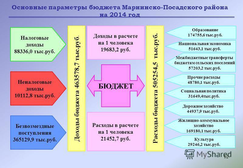 12 Основные параметры бюджета Мариинско-Посадского района на 2014 год БЮДЖЕТ Доходы в расчете на 1 человека 19683,2 руб. Расходы в расчете на 1 человека 21452,7 руб. Доходы бюджета 463578,7 тыс.руб. Расходы бюджета 505254,5 тыс.руб. Налоговые доходы