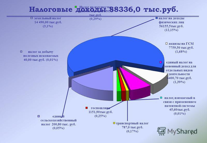 17 Налоговые доходы 88336,0 тыс.руб.