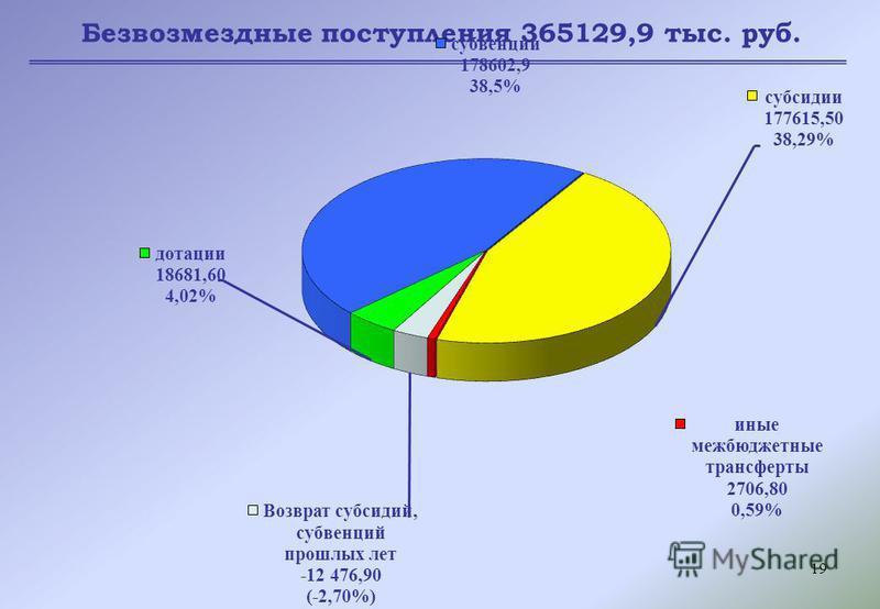 19 Безвозмездные поступления 365129,9 тыс. руб.