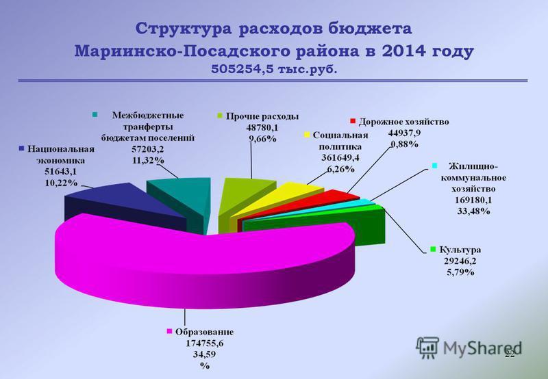 22 Структура расходов бюджета Мариинско-Посадского района в 2014 году 505254,5 тыс.руб.
