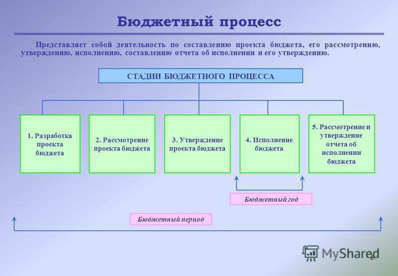 8 Бюджетный процесс Представляет собой деятельность по составлению проекта бюджета, его рассмотрению, утверждению, исполнению, составлению отчета об исполнении и его утверждению. СТАДИИ БЮДЖЕТНОГО ПРОЦЕССА 1. Разработка проекта бюджета 2. Рассмотрени