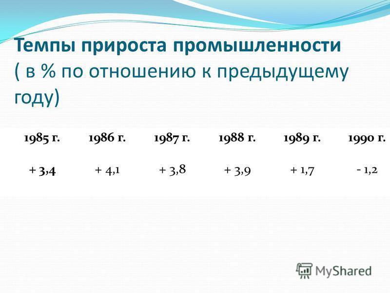 Темпы прироста промышленности ( в % по отношению к предыдущему году) 1985 г.1986 г.1987 г.1988 г.1989 г.1990 г. + 3,4+ 4,1+ 3,8+ 3,9+ 1,7- 1,2