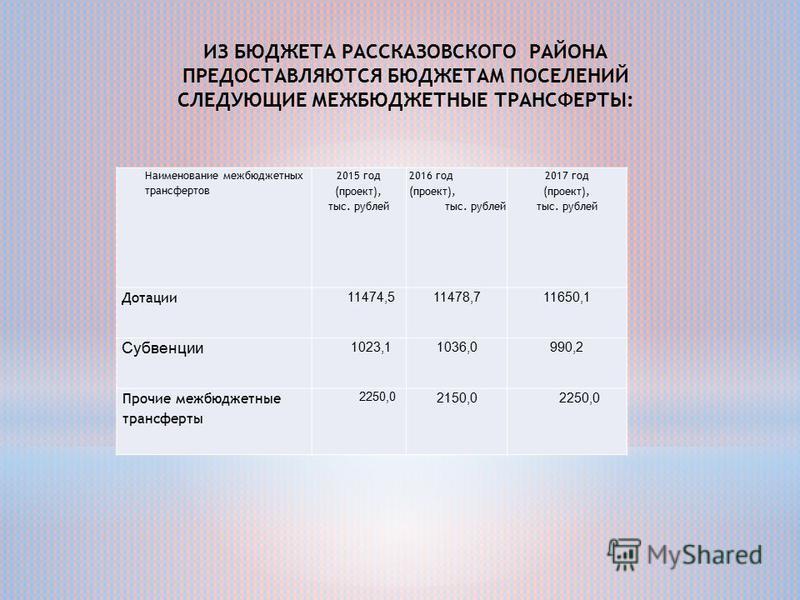 Наименование межбюджетных трансфертов 2015 год (проект), тыс. рублей 2016 год (проект), тыс. рублей 2017 год (проект), тыс. рублей Дотации 11474,511478,711650,1 Субвенции 1023,11036,0990,2 Прочие межбюджетные трансферты 2250,0 2150,02250,0 ИЗ БЮДЖЕТА