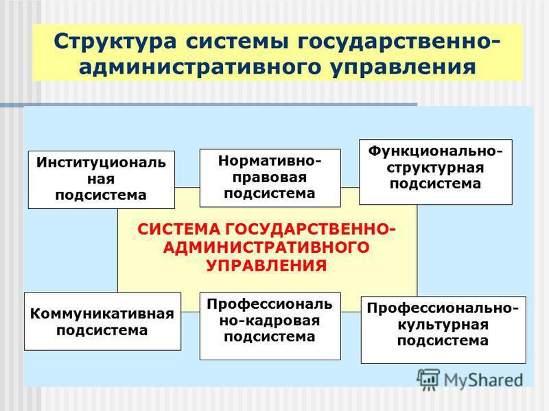 Структура системы государственно- административного управления СИСТЕМА ГОСУДАРСТВЕННО- АДМИНИСТРАТИВНОГО УПРАВЛЕНИЯ Институциональ ная подсистема Нормативно- правовая подсистема Функционально- структурная подсистема Коммуникативная подсистема Професс