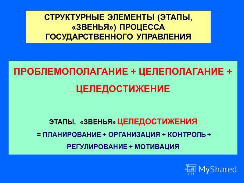 51 СТРУКТУРНЫЕ ЭЛЕМЕНТЫ (ЭТАПЫ, «ЗВЕНЬЯ») ПРОЦЕССА ГОСУДАРСТВЕННОГО УПРАВЛЕНИЯ ПРОБЛЕМОПОЛАГАНИЕ + ЦЕЛЕПОЛАГАНИЕ + ЦЕЛЕДОСТИЖЕНИЕ ЭТАПЫ, «ЗВЕНЬЯ» ЦЕЛЕДОСТИЖЕНИЯ = ПЛАНИРОВАНИЕ + ОРГАНИЗАЦИЯ + КОНТРОЛЬ + РЕГУЛИРОВАНИЕ + МОТИВАЦИЯ