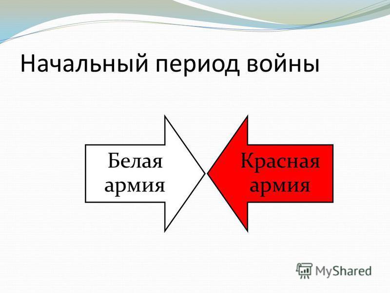 Начальный период войны Белая армия Красная армия