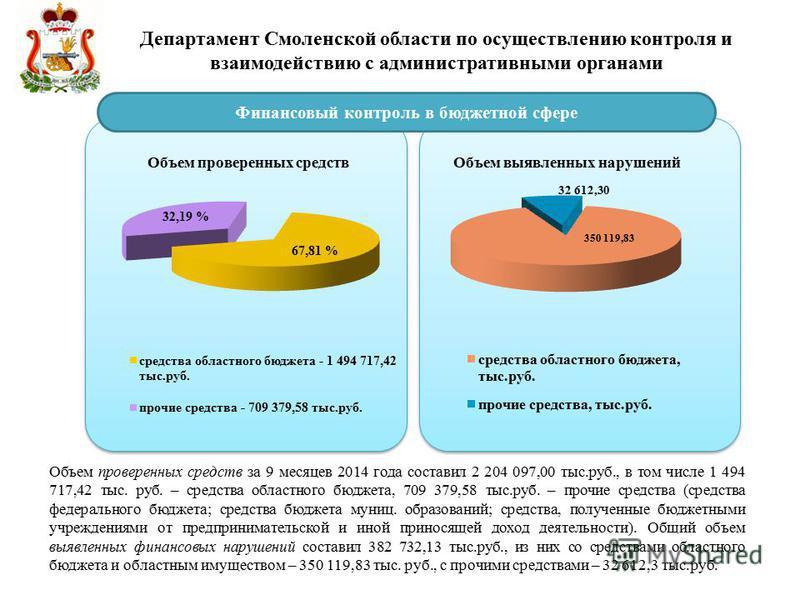 Департамент Смоленской области по осуществлению контроля и взаимодействию с административными органами Финансовый контроль в бюджетной сфере Объем проверенных средств за 9 месяцев 2014 года составил 2 204 097,00 тыс.руб., в том числе 1 494 717,42 тыс