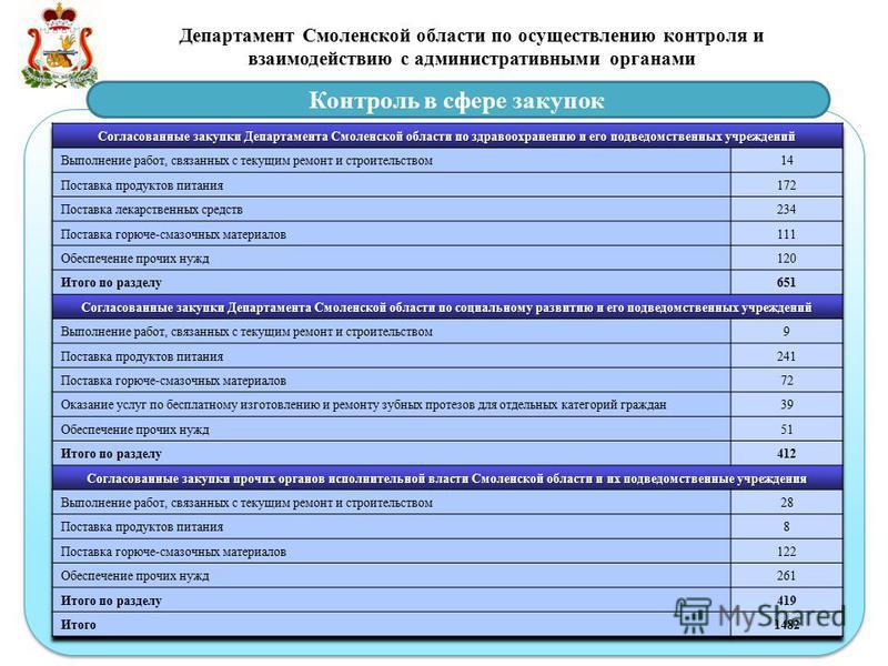 Департамент Смоленской области по осуществлению контроля и взаимодействию с административными органами Контроль в сфере закупок