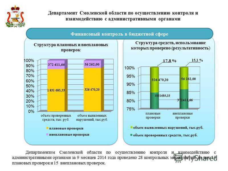 Департаментом Смоленской области по осуществлению контроля и взаимодействию с административными органами за 9 месяцев 2014 года проведено 28 контрольных мероприятий, из них 13 плановых проверок и 15 внеплановых проверок. Департамент Смоленской област