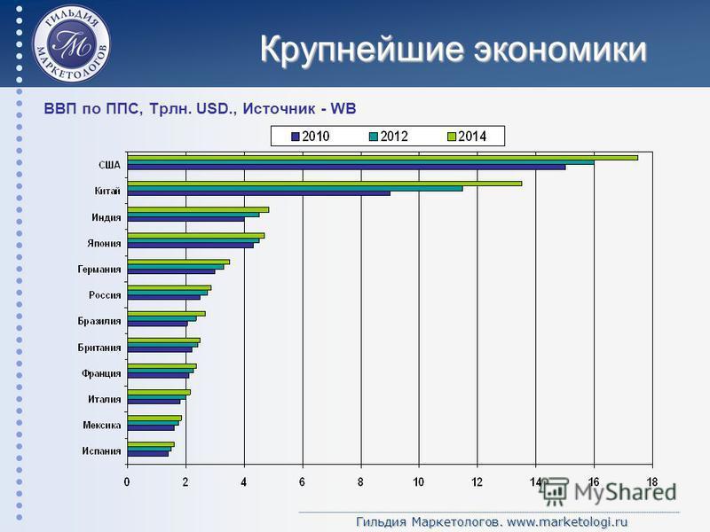 Гильдия Маркетологов. www.marketologi.ru Крупнейшие экономики ВВП по ППС, Трлн. USD., Источник - WB