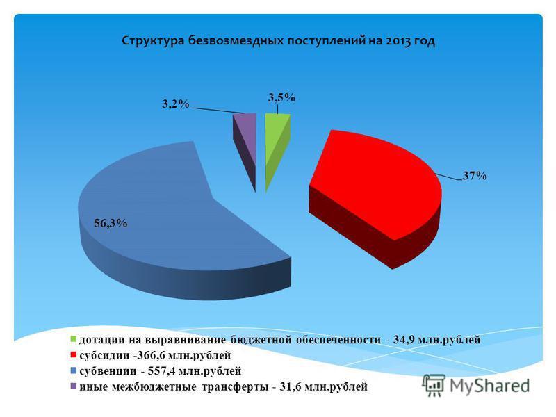 Структура безвозмездных поступлений на 2013 год