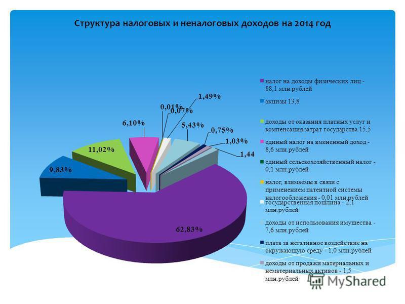 Структура налоговых и неналоговых доходов на 2014 год