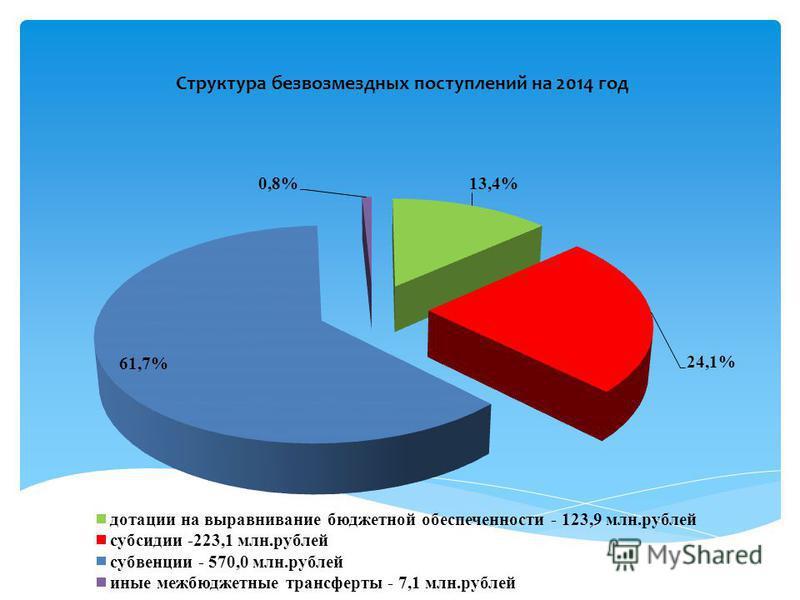 Структура безвозмездных поступлений на 2014 год