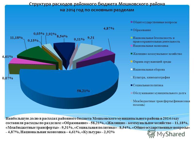 Структура расходов районного бюджета Мошковского района на 2014 год по основным разделам Наибольшую долю в расходах районного бюджета Мошковского муниципального района в 2014 году составили расходы по разделам: «Образование» - 58,21%, «Жилищно – комм