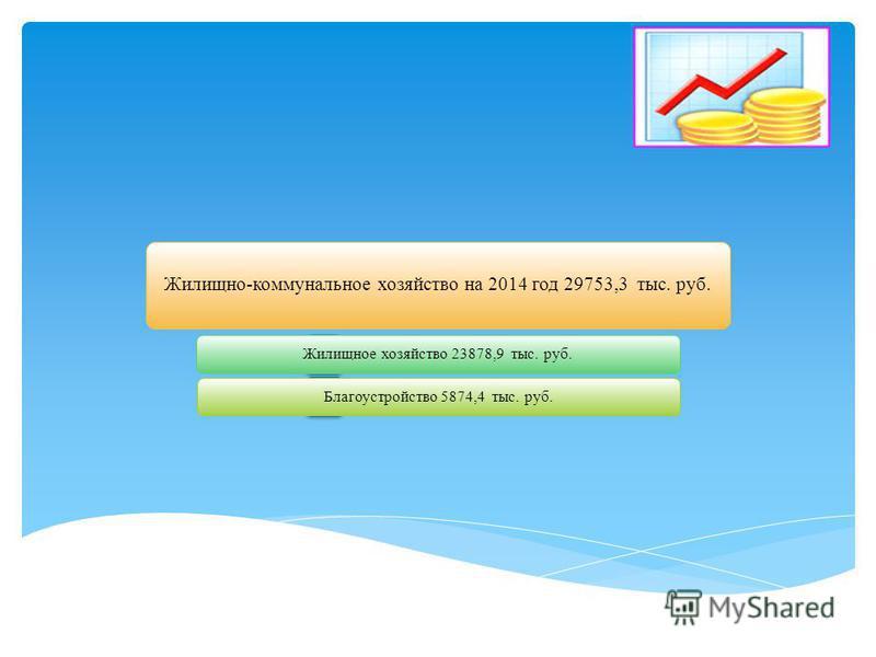 Жилищно-коммунальное хозяйство на 2014 год 29753,3 тыс. руб. Жилищное хозяйство 23878,9 тыс. руб.Благоустройство 5874,4 тыс. руб.