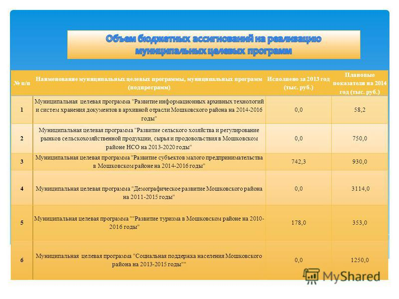 п/п Наименование муниципальных целевых программы, муниципальных программ (подпрограмм) Исполнено за 2013 год (тыс. руб.) Плановые показатели на 2014 год (тыс. руб.) 1 Муниципальная целевая программа